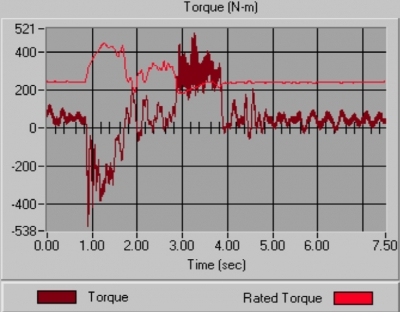 Instantaneous Torque as a Predictive Maintenance Tool for Variable Frequency Drives and Line Operated Motors